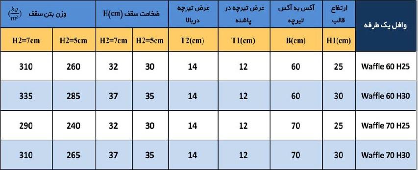 جدول مقادیر معمول سقف وافل یکطرفه